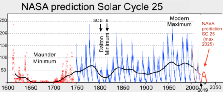 Solar-Cycle-25-NASA-full